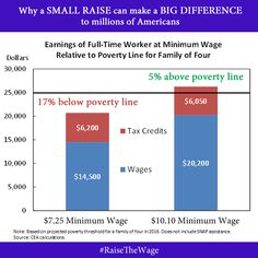 A look at why a small raise in the national minimum wage can make a big difference to millions of families.