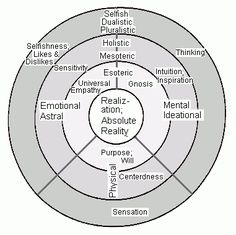 """Individual Stages of Transformation - Diagram by M. Alan Kazlev. In this diagram of Integral Psychology and individual states of consciousness, the three divisions represent the three psychological elements of mental, emotional, and physical. The outer level, shown as the darkest, represents the surface consciousness, relative obscurity, non-gnosis, and non-empathy (Self-Other) of """"Ethnocentric""""/Dualistic consciousness (""""lower tier"""" in spiral dynamics jargon). Moving inwards, or transforming…"""