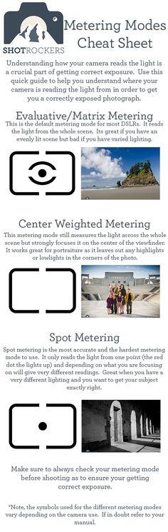 Camera Metering Modes Cheat Sheet THANK YOU!!!!!!