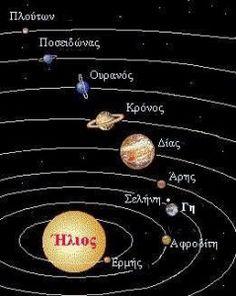 Το ηλιακό μας σύστημα Γεωγραφία Στ τάξης, ασκήσεις για την Γεωγραφία Στ τάξης ασκήσεις on line για τη Στ τάταξη, εκπαιδευτικά λογισμικά, χρήση ΤΠΕ μέσα στην τάξη, Διαμαντής Χαράλαμπος, πλανήτες και δορυφόροι, ετερόφωτα και αυτόφωτα σώματα , ηλιακό σύστημα