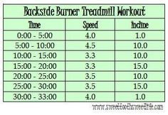 Backside Burner Workout - I always look at my butt in the mirror when I'm on the treadmill, now I can watch it melt away! Incline Treadmill, Treadmill Workouts, Insanity Workout, Cardio, Walking Treadmill, Treadmill Reviews, Hiit Program, Help Losing Weight, Lose Weight