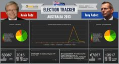 HootSuite provides Social Media Command Center to track Australian Federal Election 2013