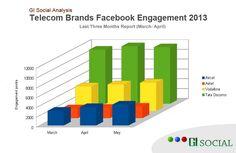 #GISocial Analysis: Facebook Engagement of India's Top Telecom Brands. #socialmedia   https://www.facebook.com/photo.php?fbid=588199137879667=a.583960938303487.1073741829.561471260552455=1