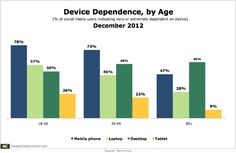 "Email, Social Networking Most Common Activities for Youth  Among 18-29-year-old respondents to the Performics study, ""Life on Demand,"" 62% use their mobile phone to log in to social networks on a daily basis, while 58% check the weather forecast, 56% review their calendar and appointments,"