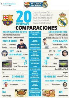 Conoce más sobre el Barcelona y Real Madrid con estas 20 comparaciones ociosas del Clásico Español