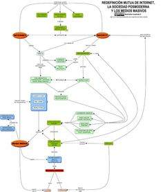 Concept Map www, postmodernism and mass media