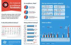 """Infografika """"čo funguje na slovenskom Facebooku"""""""