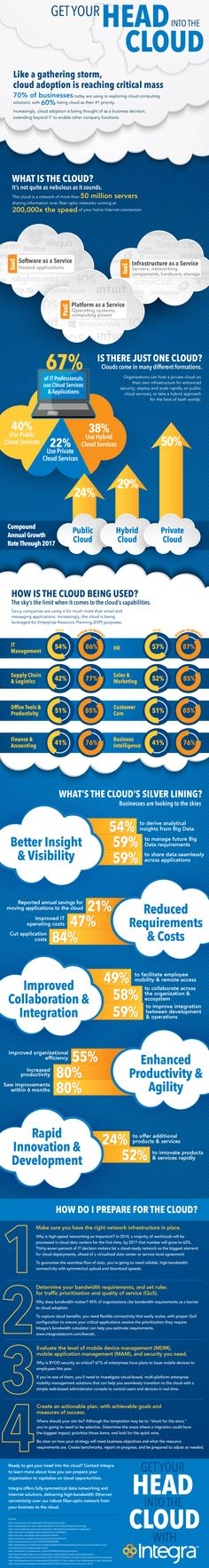 Get Your Head into the Cloud - Cloud Adoption [Infographic]