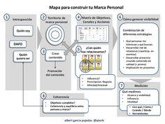 Mapa para construir tu Marca Personal #Marca,  #Personal,