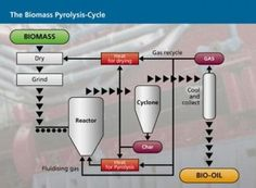 A good Introduction to Biomass Pyrolysis (Waste -to- #Biofuels)