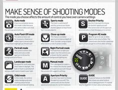 Nikon shooting modes . Helps to take better photographs .