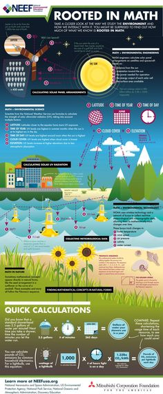 Math and Sustainability – Explore the connections.   STEM ...