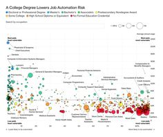 A College Degree Lowers Job Automation Risk College Bags Online, Online College Classes, Online College Degrees, Biology College, Online Degree Programs, College List, Operations Management, Career Planning, Online Courses