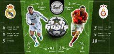 The comparison of Burak Yılmaz and Cristiano Ronaldo in the 2012-2013 UEFA Champions League
