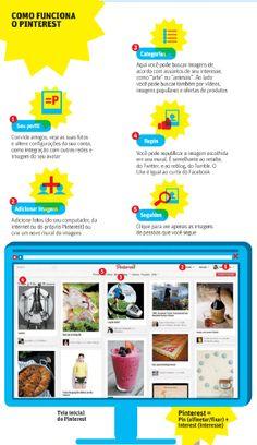 Como funciona o Pinterest