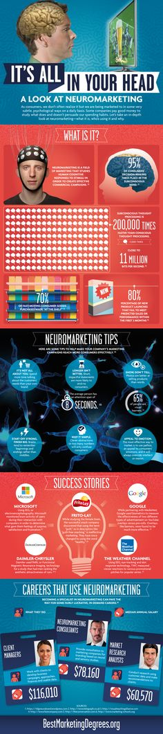 It's All in Your Head: A Look at Neuromarketing http://www.bestmarketingdegrees.org/neuromarketing/
