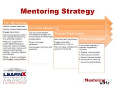 Do you have a #mentoring strategy in place at your organization? #Leadership