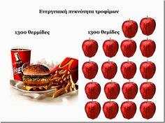 Ενεργειακή πυκνότητα τροφίμων: το μυστικό στην απώλεια βάρους.