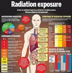 List Of Medical Radiation Induced Diseases And Syndromes Caused by Low Dose And High Dose Radiation, Dr. Gy Radiation Exposure During Nuclear Accidents Causes Death In Months, 50 Gy Given To Patients During Medical Radiation Procedures - Ba Survival Blog, Survival Prepping, Survival Skills, Survival Gear, Apocalypse Survival, Survival Quotes, Wilderness Survival, Medical Student, Radiology Student
