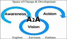 Coaching Model: A2A  #CoachingModel #CoachingCertication #CoachCampus #ICACoach  #becomeacoach #coachkenya #corporate&leadershipcoach #kagundachege #leadershipcoachkenya