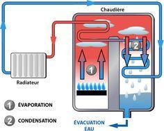 Croquis d'une chaudière gaz à condensation
