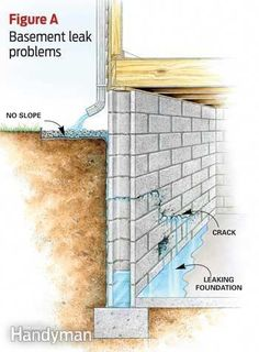 12 Affordable Ways to Dry Up Your Wet Basement For Good! Affordable Wet Basement Solutions - Article: The Family Handyman Basement Makeover, Basement Renovations, Home Renovation, Home Remodeling, Basement Ideas, Basement Decorating, Basement Designs, Decorating Ideas, Rustic Basement