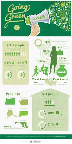 Green Home Choices by Geographic Location