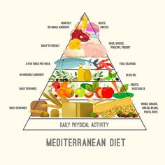 Check out the Mediterranean diet pyramid graph and learn about this amazing healthy diet that originated in southern Europe!
