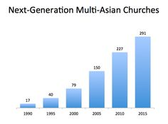 growing numbers of Next Generation Multi-Asian Churches - updated with latest 2015 statistics