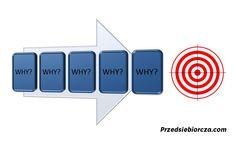 5 WHY czyli metoda 5