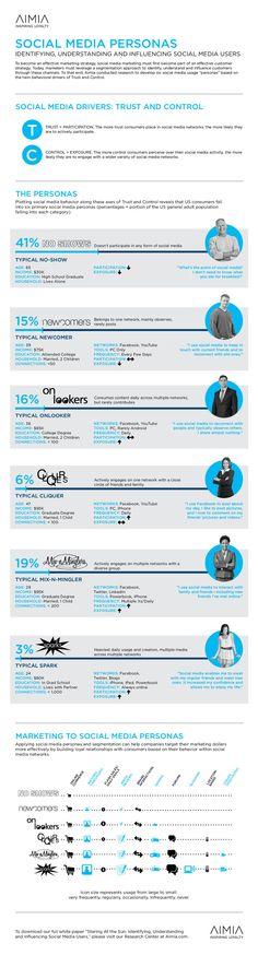 Social Media Personas - Identifying, Understanding and Influencing Social Media Users [Infographic] - Cool Infographics in Marketing and. Social Media Analysis, Social Media Plattformen, Le Social, Types Of Social Media, Social Networks, Social Media Influencer, Digital Marketing Strategy, Internet Marketing, Social Media Marketing