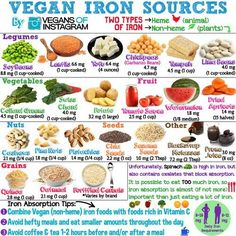 "Vegan Sources of Iron. ""Unfortunately, spinach is high in iron, but also contains oxalates that block absorption."""