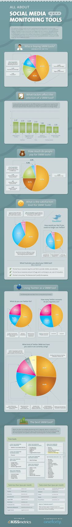 Social media tools    Great infographic by KISSmetrics which rounds up the main aspects to consider when purchasing a social media monitoring tool. How much do people actually pay for them and what are the best tools out there? Did you know that over 2/3 of SMM tool purchasers aren't exactly happy with their choice? Maybe this infographic will help you in the decision-making process.