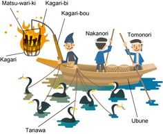 child's illustration of terms in Japanese cormorant fishing