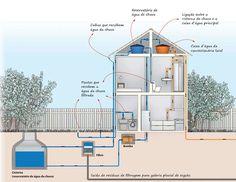 reaproveitar a água da chuva durante a construção ou reforma