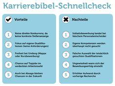 Schnellcheck-Initiativbewerbung
