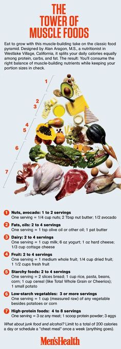 The Tower of Muscle Foods - From Men's Health, may need some adjustments for women? #weightlifting