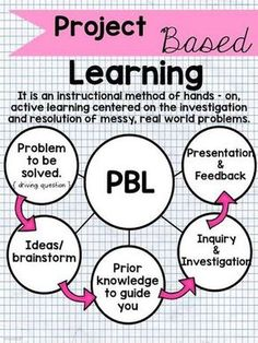 Teaching and Much Moore: Project Based Learning PBL learning is an effective way to learn because the skills are retained by doing the skill verses just learning. Problem Based Learning, Inquiry Based Learning, Learning Theory, Project Based Learning, Learning Activities, Therapy Activities, E Learning, Learning Process, Learning Centers