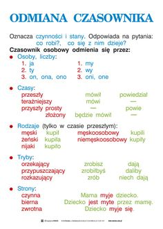 Wersus - pomoce dydaktyczne - Język polski, część 1 - Ortografia i części mowy Learn Polish, Polish Language, Language And Literature, School Subjects, Study Notes, School Hacks, English Vocabulary, Study Tips, Kids And Parenting