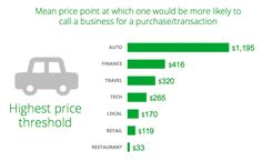 """The survey found that consumers are more likely to call a business for somewhat """"higher consideration"""" items. So, in general, smartphone-based calls will tend to come from buyers who want to make larger value purchases."""
