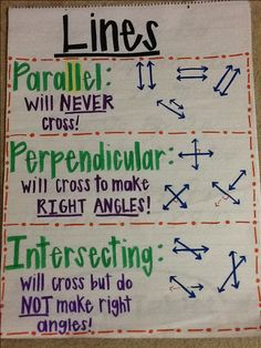 Types of lines anchor chart math ideas skole Math Strategies, Math Resources, Math Activities, Geometry Activities, Math Charts, Math Anchor Charts, Rounding Anchor Chart, Bored Teachers, Fourth Grade Math