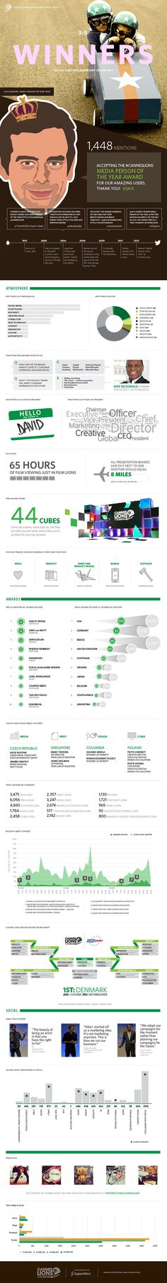 Cannes Lions Infographic: Winners