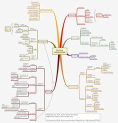 Mapa mental sobre la lectura comprensiva (1ra etapa)