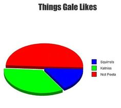 Things Gale Likes (The Hunger Games) haha this is so funny but true!