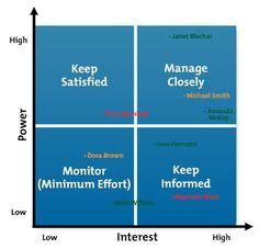 Example Stakeholder Power/Interest Grid