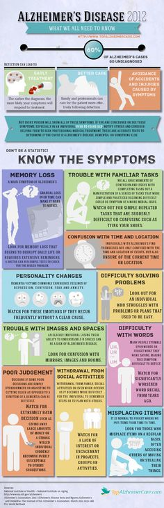 Alzheimer's Disease Symptoms Infographic. Pinned by ottoolkit.com your source for geriatric OT resources.