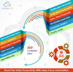 Sales Force Automation techniques enable organizations to automate their complete sales process. This helps companies to take accurate sales reports and enable to do accurate sales forecast on Sales Funnel.  Read More  http://www.salesbabu.com/blog/boost-the-sales-productivity/