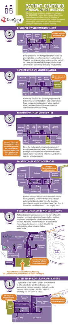 Infographic of Pavilion A, a patient-centered medical office building, on the new Silver Cross Hospital campus in New Lenox, IL, a southwest suburb of Chicago.