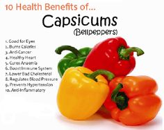 10 Health Benefits of Capsicum  1. Good for Eyes 2. Burns Calories 3. Anti-Cancer 4. Healthy Heart 5. Cures Anaemia 6. Boost Immune System 7. Lower Bad Cholesterol 8. Regulates Blood Pressure 9. Prevents Hypertension 10. Anti-Inflammatory