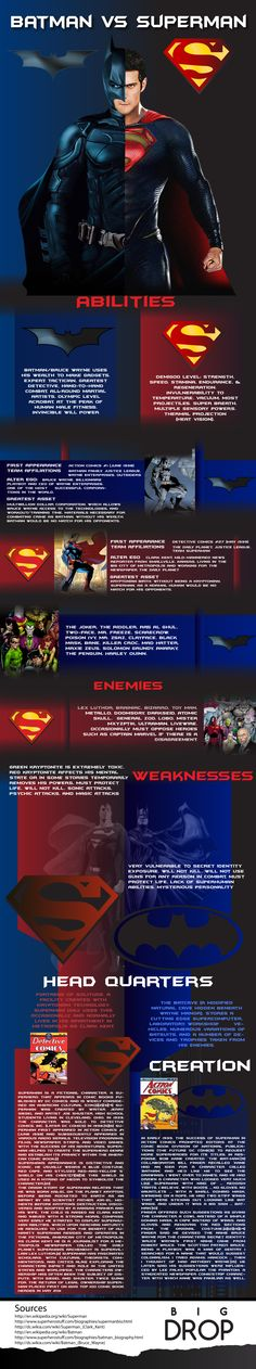 We compared the strengths and weaknesses ,abilities between superman and batman.